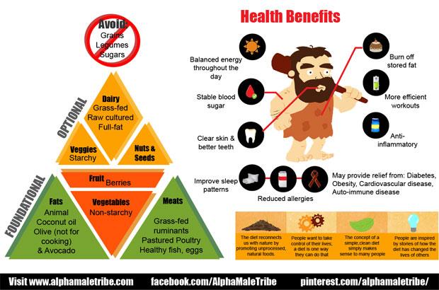 Makanan dan Buah yang Bagus untuk Resep Diet Paleo