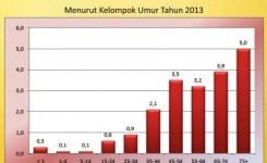Tabel Prevalensi Kanker Menurut Kelompok Usia 2013