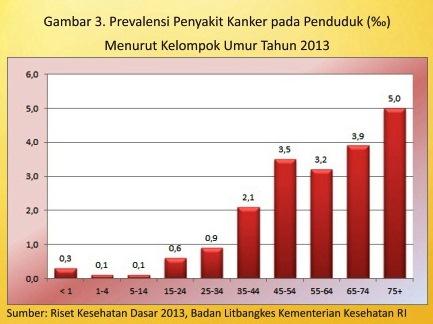 Angka Prevalensi KANKER di Indonesia   SEHAT.link