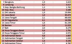 Tabel Estimasi & Prevalensi Kanker Semua Usia 2013